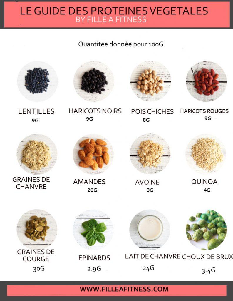 proteines vegetales aliments